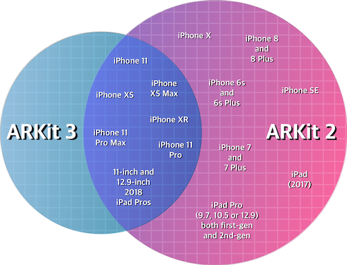 ARKit devices support