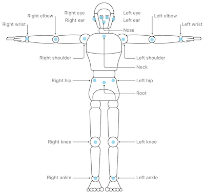 body pose detection with vision